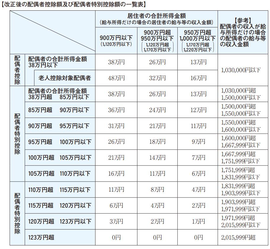 改正後の配偶者控除額及び配偶者特別控除額の一覧表