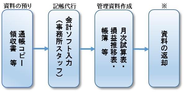 記帳代行サービスの概略